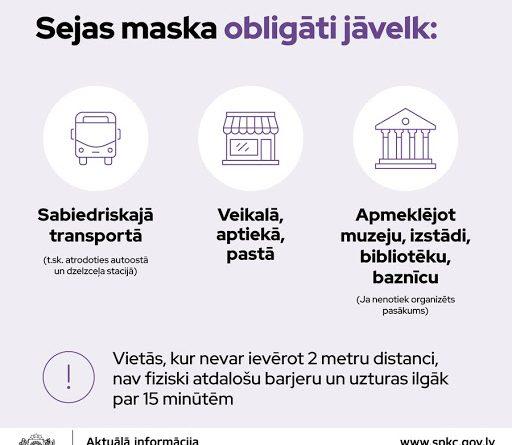 No 14.oktobra sejas maskas jālieto arī veikalos, muzejos un citās sabiedriskās vietās
